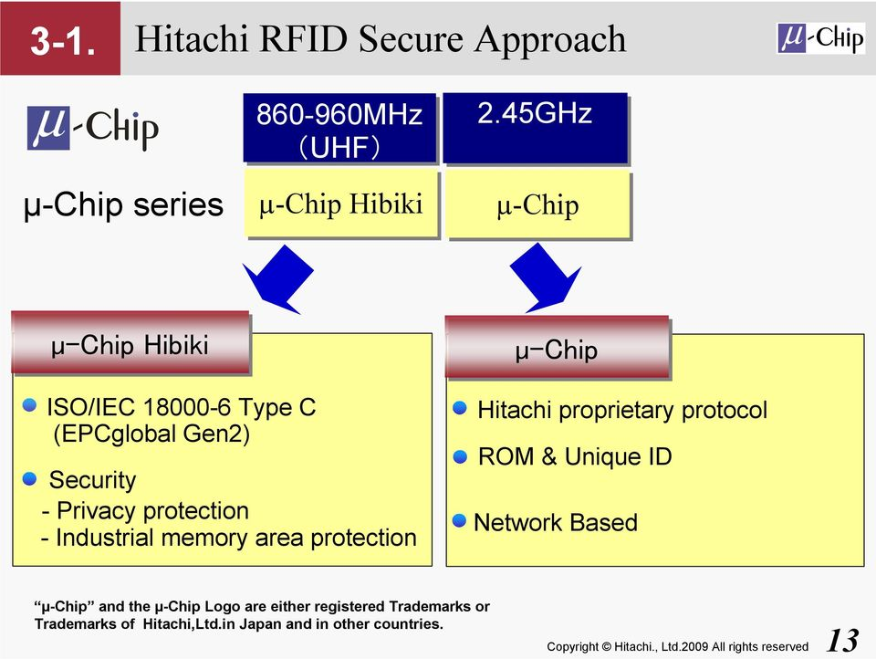 protection - Industrial memory area protection Hitachi proprietary protocol ROM & Unique ID Network