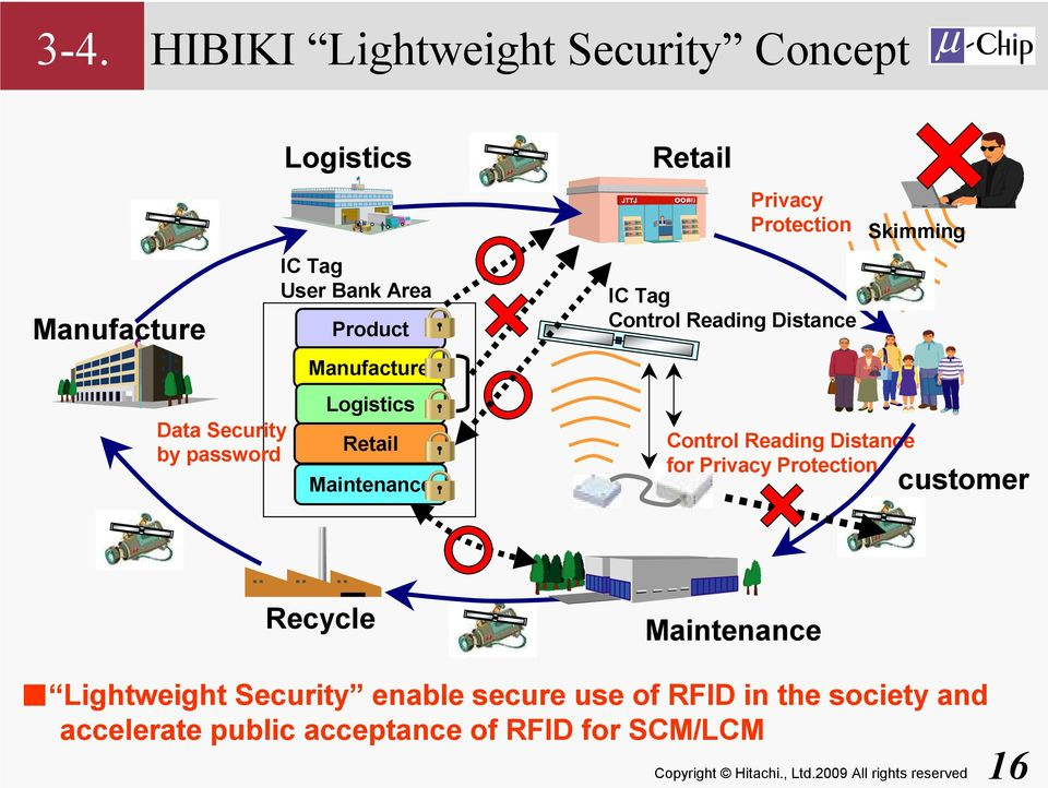 Distance Skimming Control Reading Distance for Privacy Protection customer Recycle Maintenance