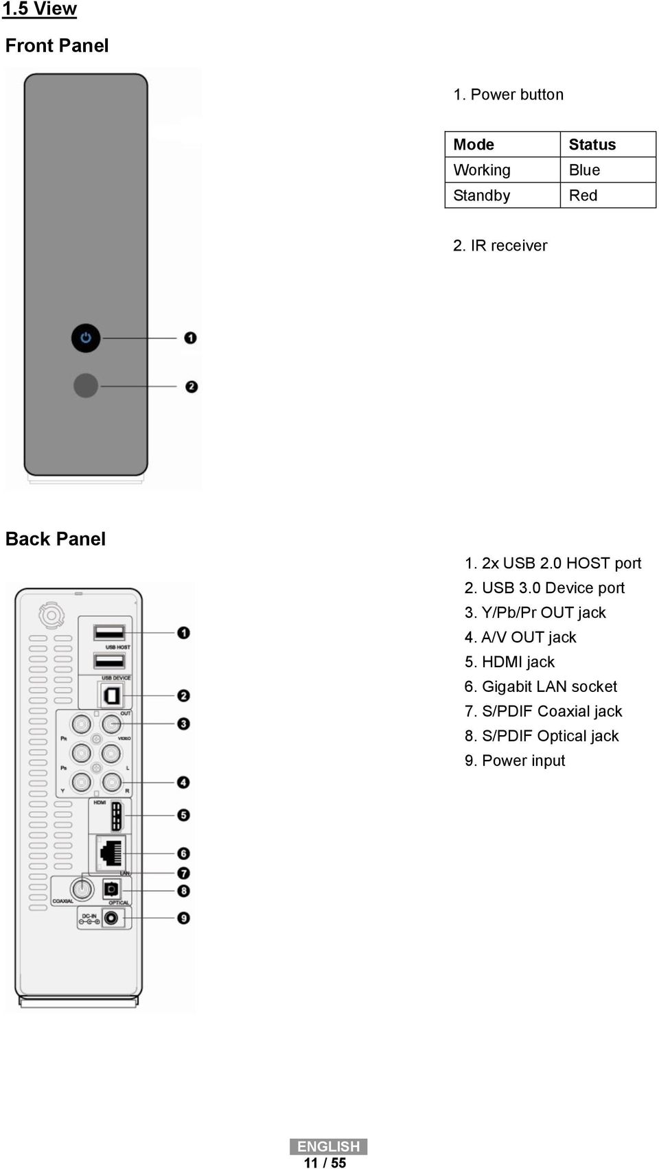 IR receiver Back Panel 1. 2x USB 2.0 HOST port 2. USB 3.0 Device port 3.