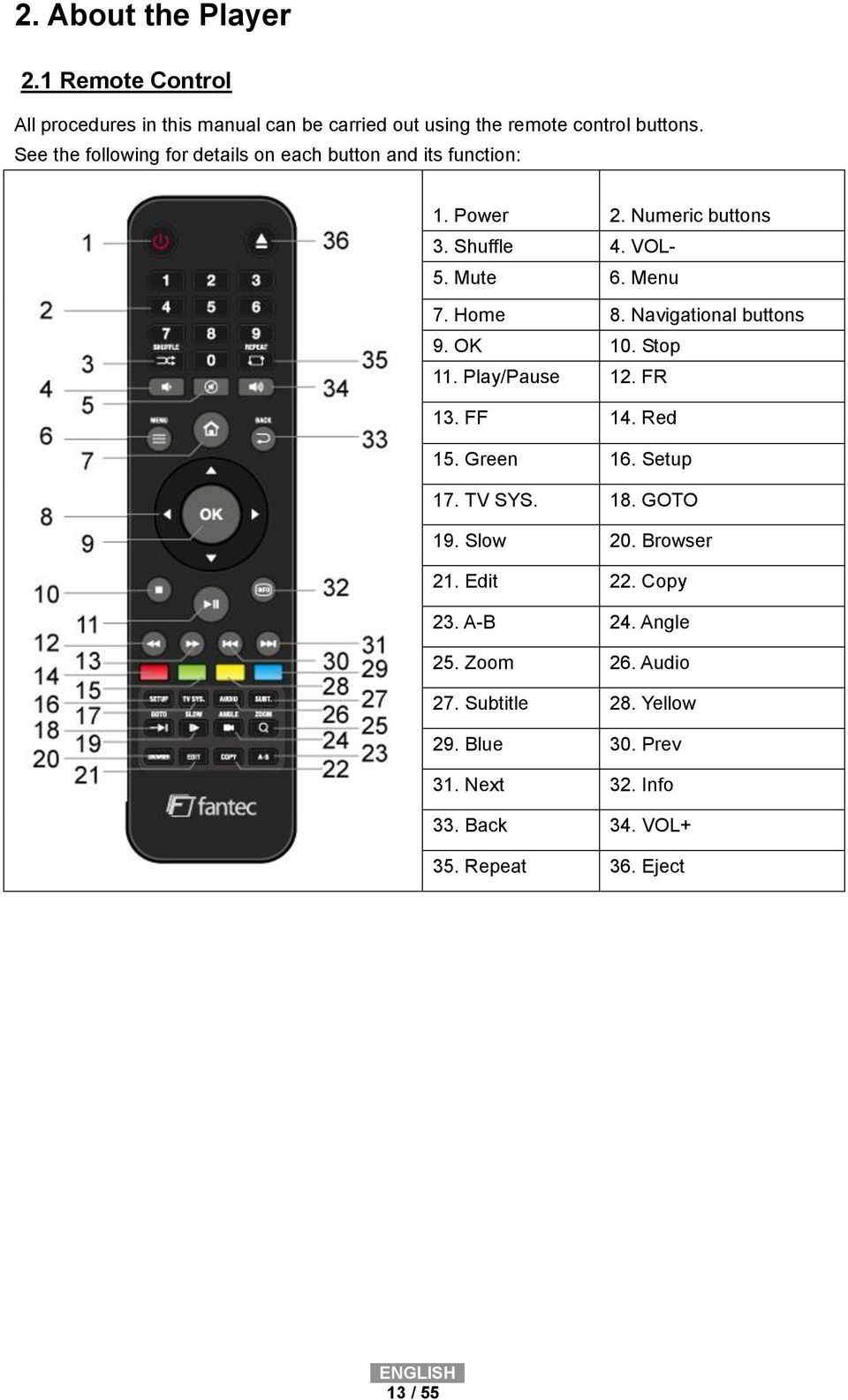 Navigational buttons 9. OK 10. Stop 11. Play/Pause 12. FR 13. FF 14. Red 15. Green 16. Setup 17. TV SYS. 18. GOTO 19. Slow 20. Browser 21.