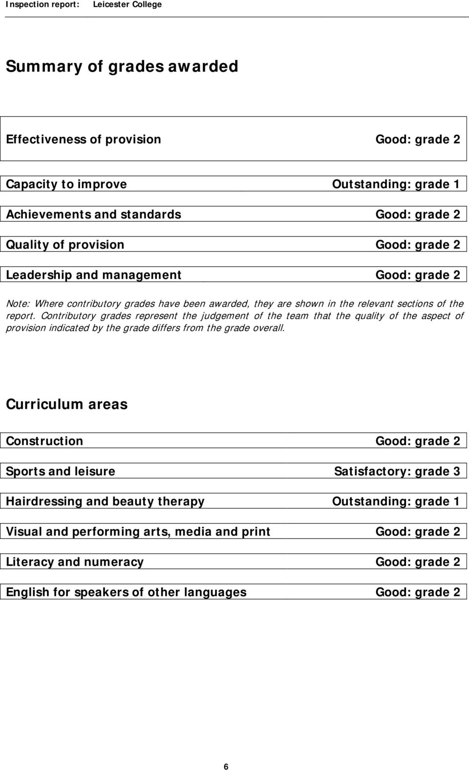 Contributory grades represent the judgement of the team that the quality of the aspect of provision indicated by the grade differs from the grade overall.