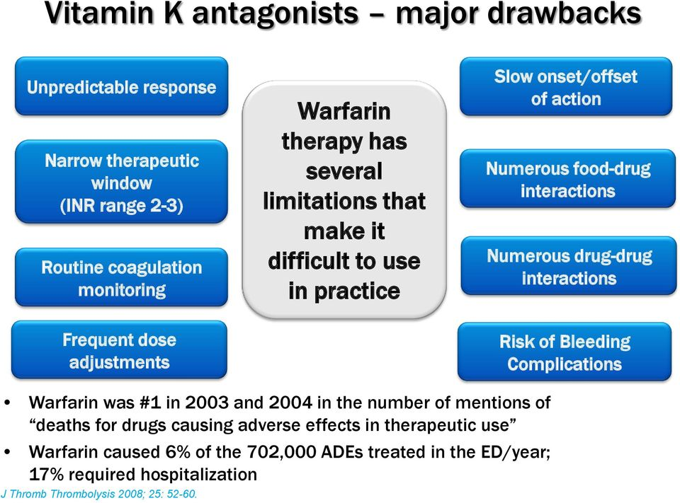 Frequent dose adjustments Risk of Bleeding Complications Warfarin was #1 in 2003 and 2004 in the number of mentions of deaths for drugs causing adverse