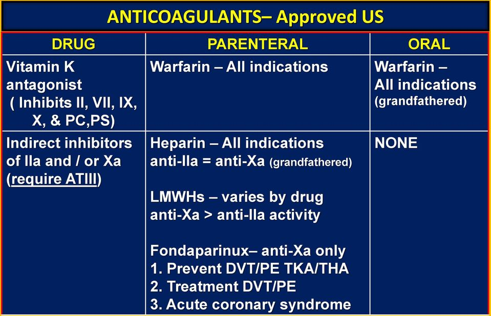 (grandfathered) Heparin All indications anti-iia = anti-xa (grandfathered) LMWHs varies by drug anti-xa >
