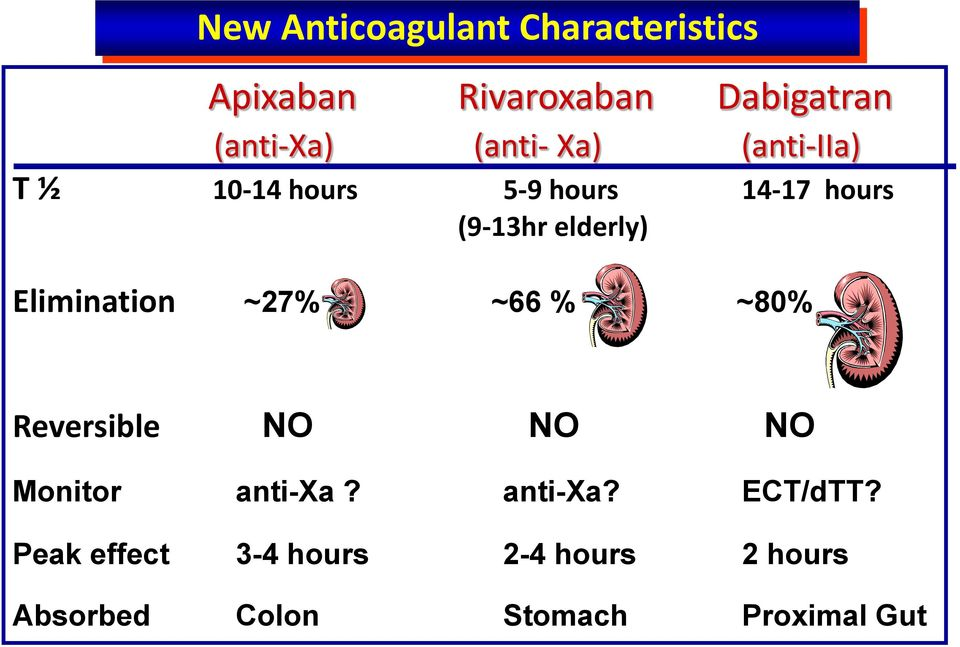 Elimination ~27% ~66 % ~80% Reversible NO NO NO Monitor anti-xa? anti-xa? ECT/dTT?