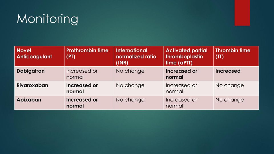 normal No change Increased or normal Increased Rivaroxaban Increased or normal No change