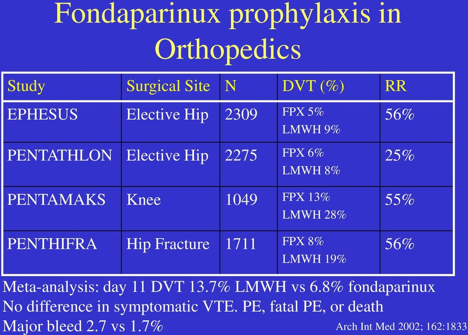Fracture 1711 FPX 8% LMWH 19% 56% 25% 55% 56% Meta-analysis: day 11 DVT 13.7% LMWH vs 6.
