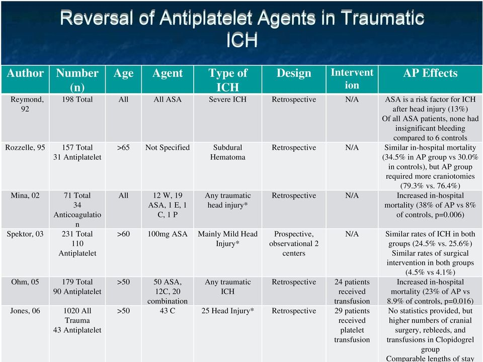 Total 34 Anticoagulatio n 231 Total 110 Antiplatelet 179 Total 90 Antiplatelet 1020 All Trauma 43 Antiplatelet >65 Not Specified Subdural Hematoma All 12 W, 19 ASA, 1 E, 1 C, 1 P Any traumatic head