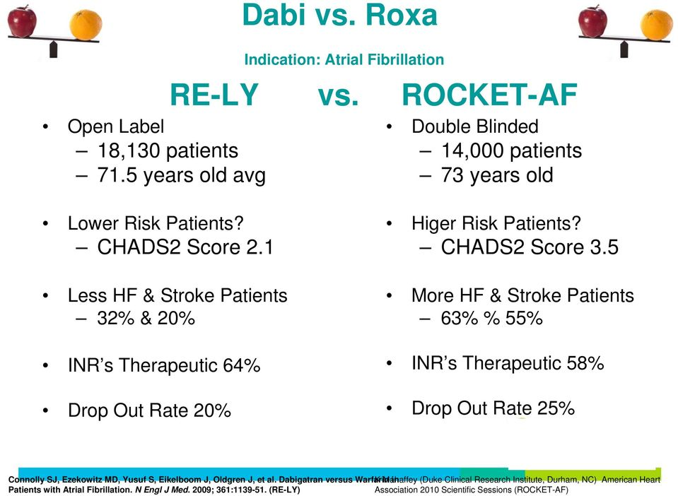 1 Less HF & Stroke Patients 32% & 20% INR s Therapeutic 64% Drop Out Rate 20% Higer Risk Patients? CHADS2 Score 3.