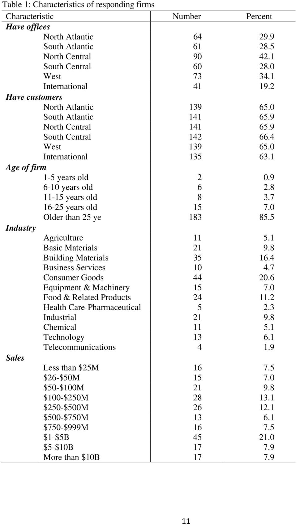 9 6-10 years old 6 2.8 11-15 years old 8 3.7 16-25 years old 15 7.0 Older than 25 ye 183 85.5 Industry Agriculture 11 5.1 Basic Materials 21 9.8 Building Materials 35 16.4 Business Services 10 4.