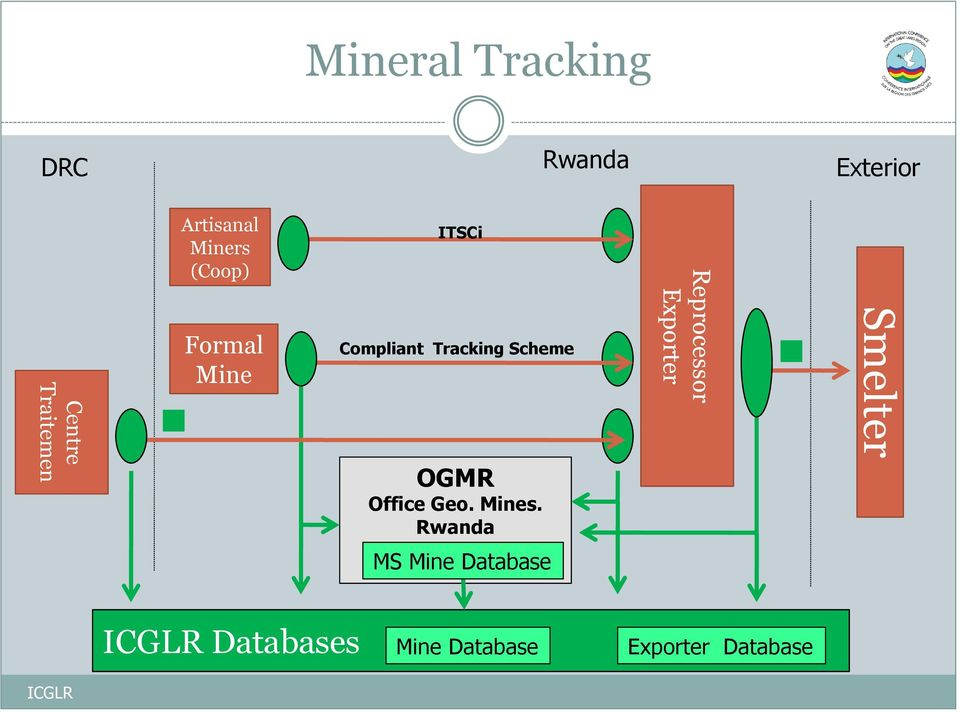 Tracking Scheme OGMR Office Geo. Mines.