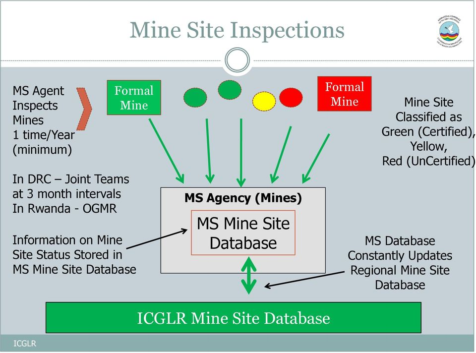 Database MS Agency (Mines) MS Mine Site Database Formal Mine Mine Site Classified as Green