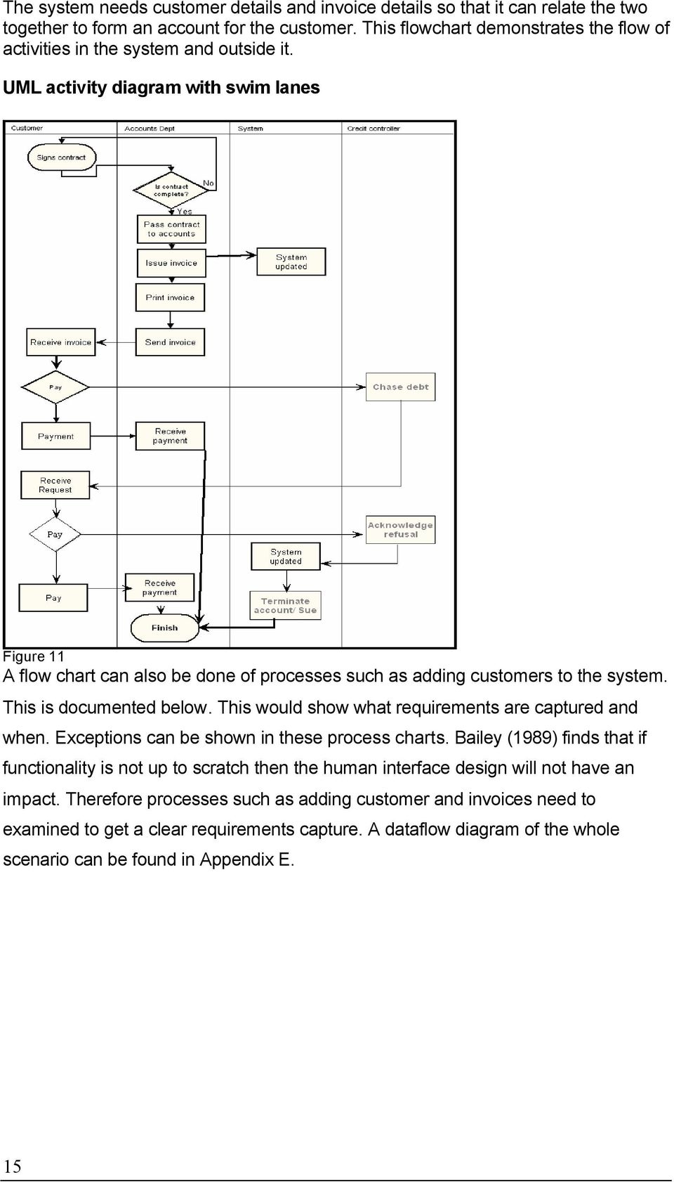 UML activity diagram with swim lanes Figure 11 A flow chart can also be done of processes such as adding customers to the system. This is documented below.