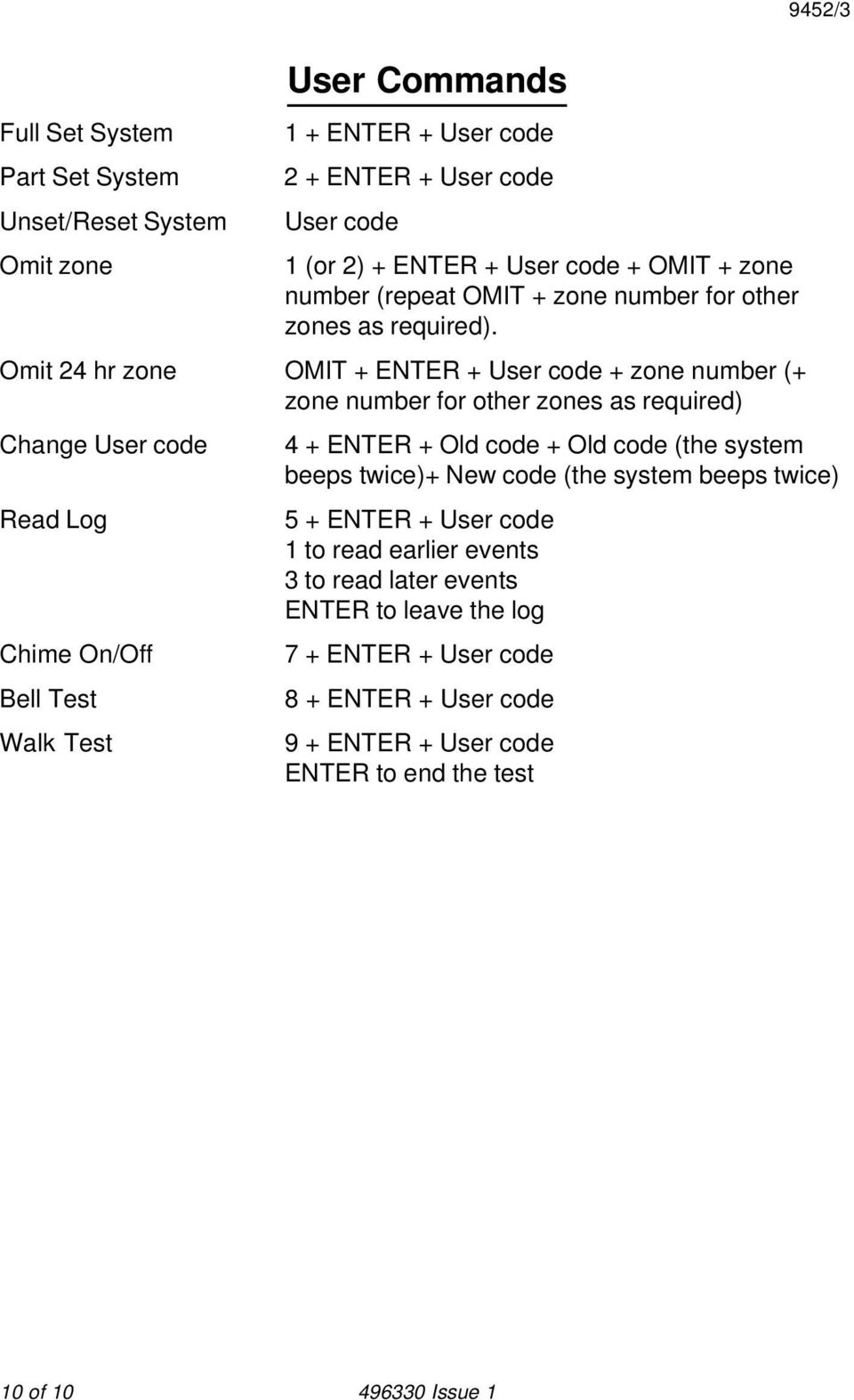 Omit 24 hr zone OMIT + ENTER + User code + zone number (+ zone number for other zones as required) Change User code 4 + ENTER + Old code + Old code (the system beeps twice)+