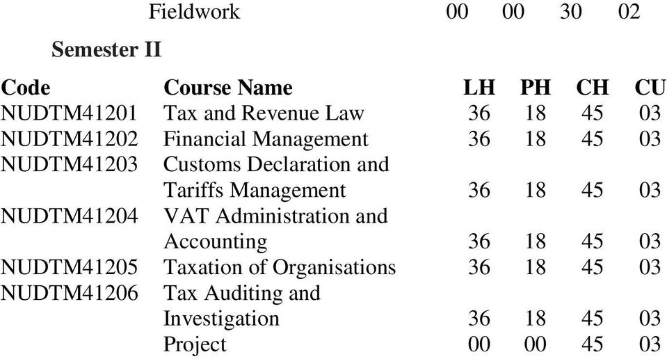 NUDTM41204 VAT Administration and NUDTM41205 Taxation of Organisations