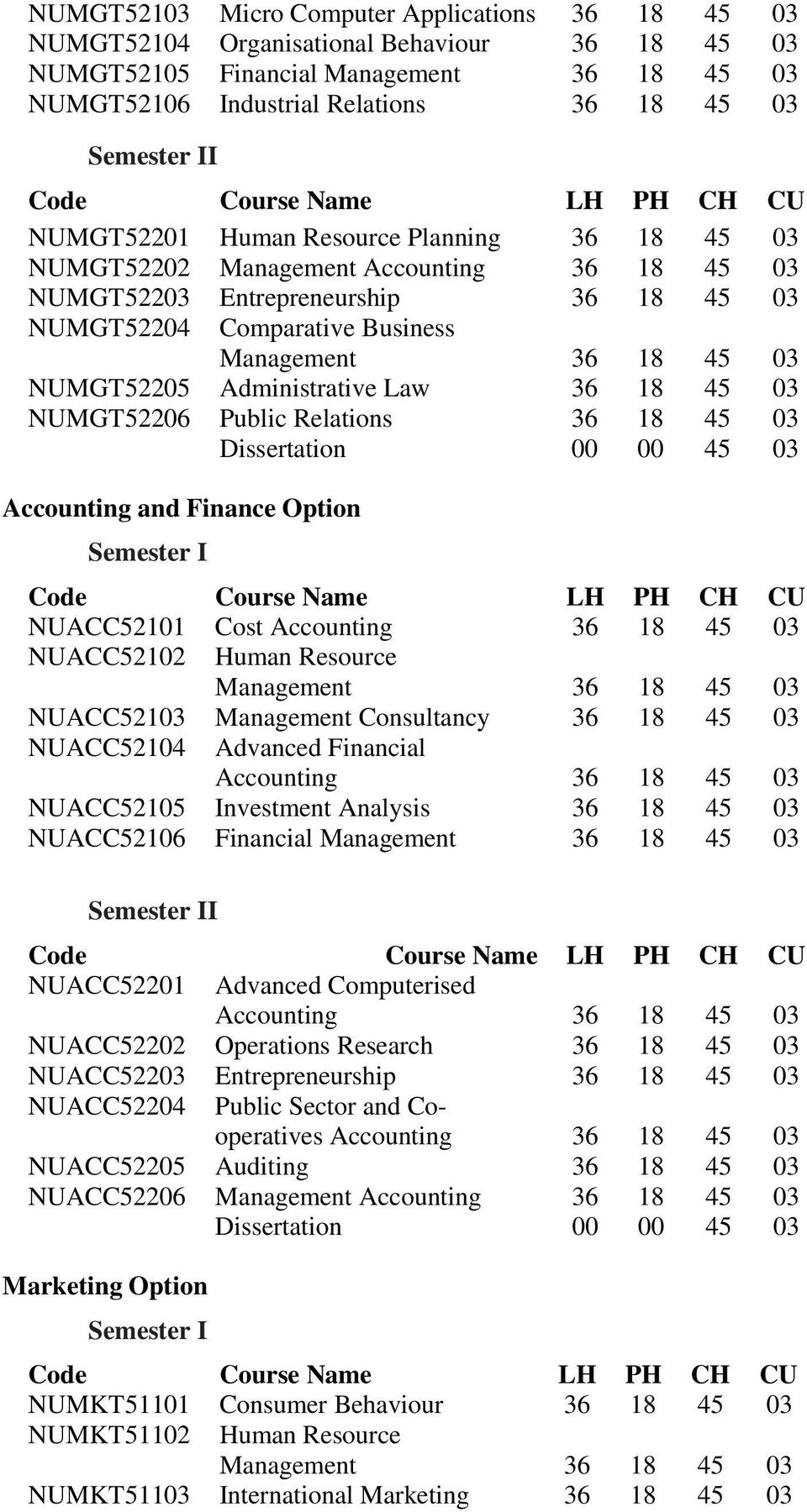 and Finance Option Semester I NUACC52101 Cost NUACC52102 Human Resource NUACC52103 Management Consultancy 36 18 45 03 NUACC52104 Advanced Financial NUACC52105 Investment Analysis 36 18 45 03