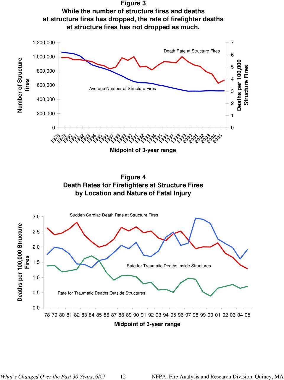 1991 1992 1993 1994 1995 1996 1997 1998 1999 2 21 22 Figure 4 Death Rates for Firefighters at Structure Fires by Location and Nature of Fatal Injury 23 24 25 7 6 5 4 3 2 1 Deaths per 1, Structure