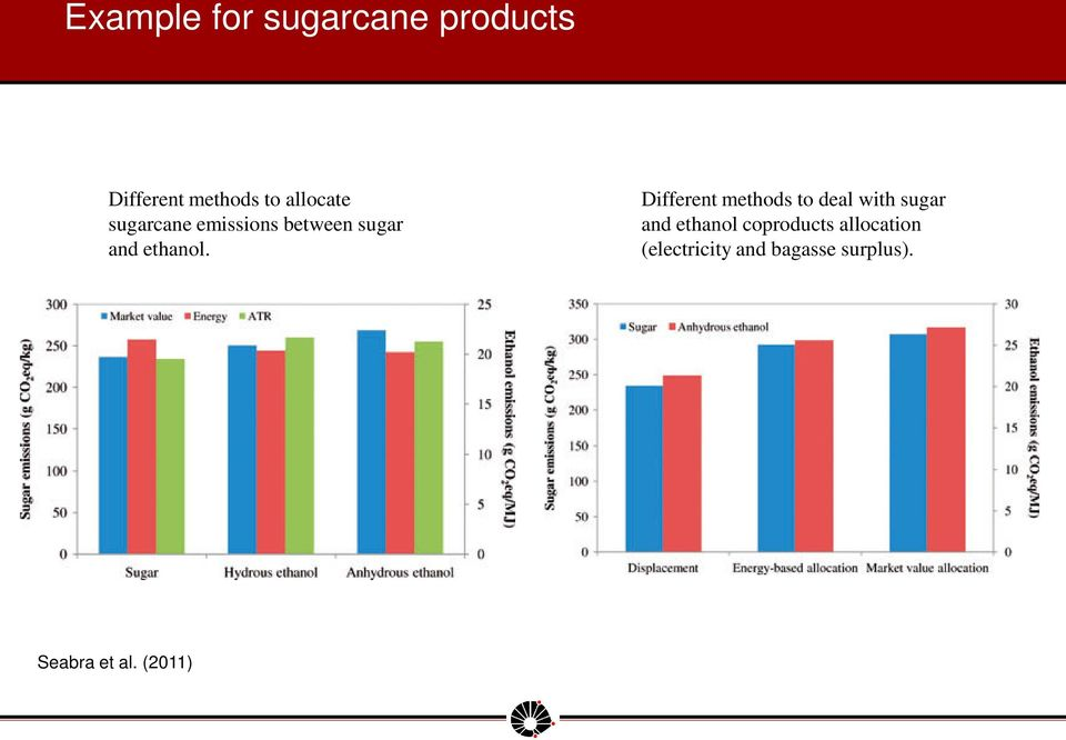 Different methods to deal with sugar and ethanol
