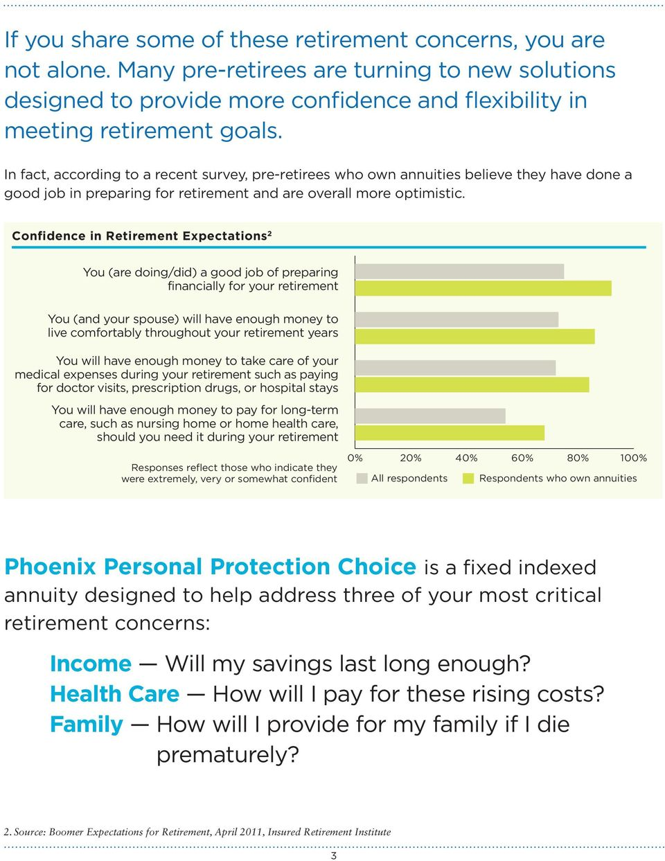 Confidence in Retirement Expectations 2 You (are doing/did) a good job of preparing financially for your retirement You (and your spouse) will have enough money to live comfortably throughout your