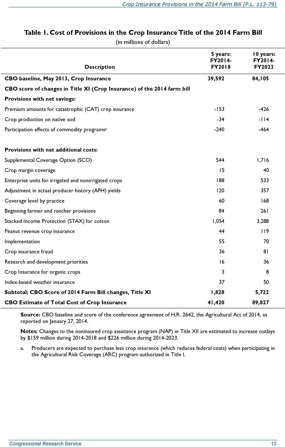 39,592 84,105 CBO score of changes in Title XI (Crop Insurance) of the 2014 farm bill Provisions with net savings: Premium amounts for catastrophic (CAT) crop insurance -153-426 Crop production on