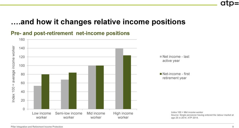 160 140 120 100 80 60 Net income - last active year Net-income - first retirement year 40 20