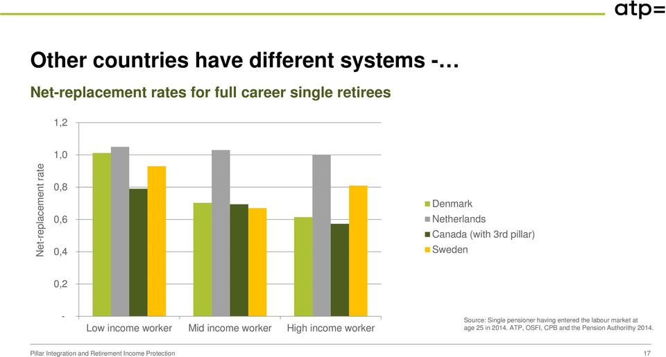 pillar) Sweden 0,2 - Low income Mid income High income Source: Single pensioner having