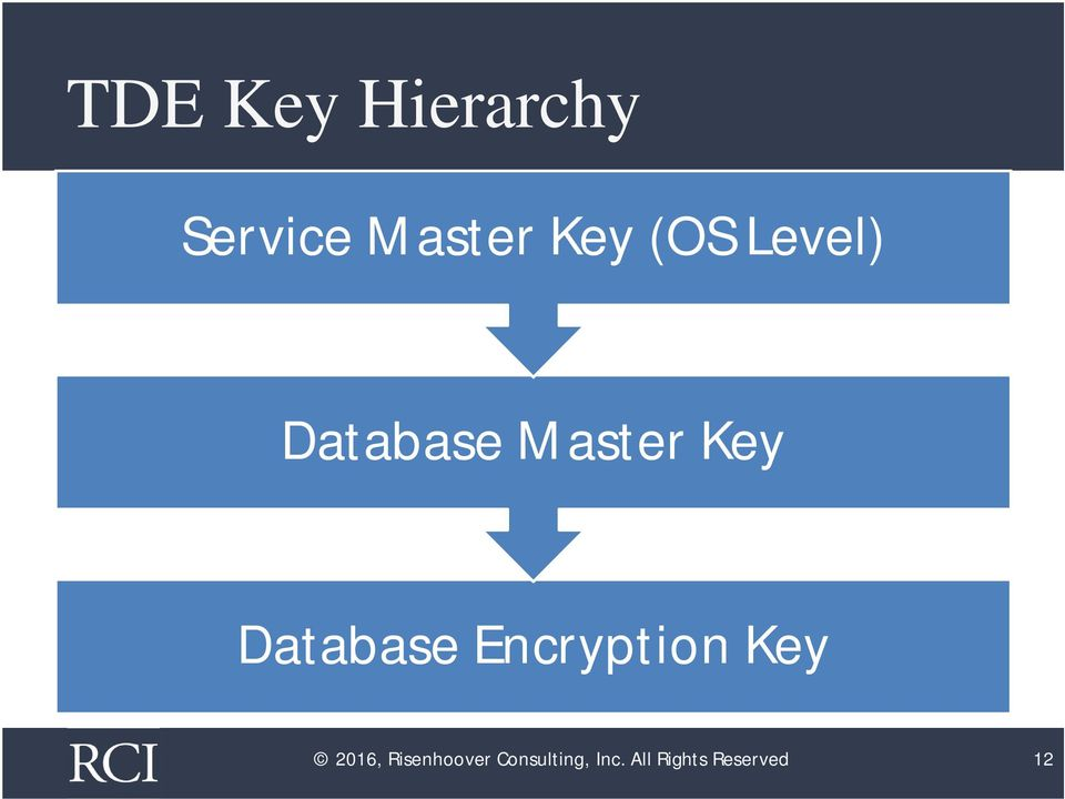 Database Encryption Key 2016,
