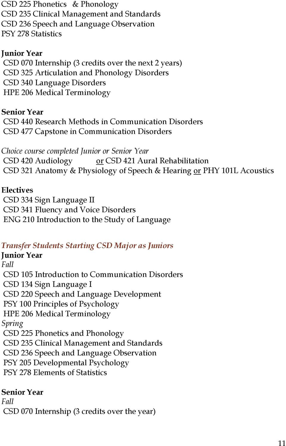 Disorders Choice course completed Junior or Senior Year CSD 420 Audiology or CSD 421 Aural Rehabilitation CSD 321 Anatomy & Physiology of Speech & Hearing or PHY 101L Acoustics Electives CSD 334 Sign
