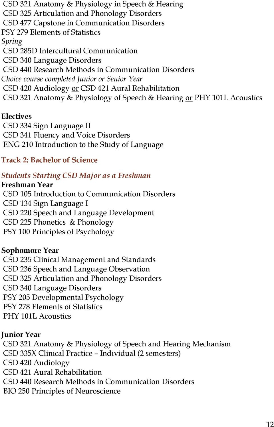 Anatomy & Physiology of Speech & Hearing or PHY 101L Acoustics Electives CSD 334 Sign Language II CSD 341 Fluency and Voice Disorders ENG 210 Introduction to the Study of Language Track 2: Bachelor