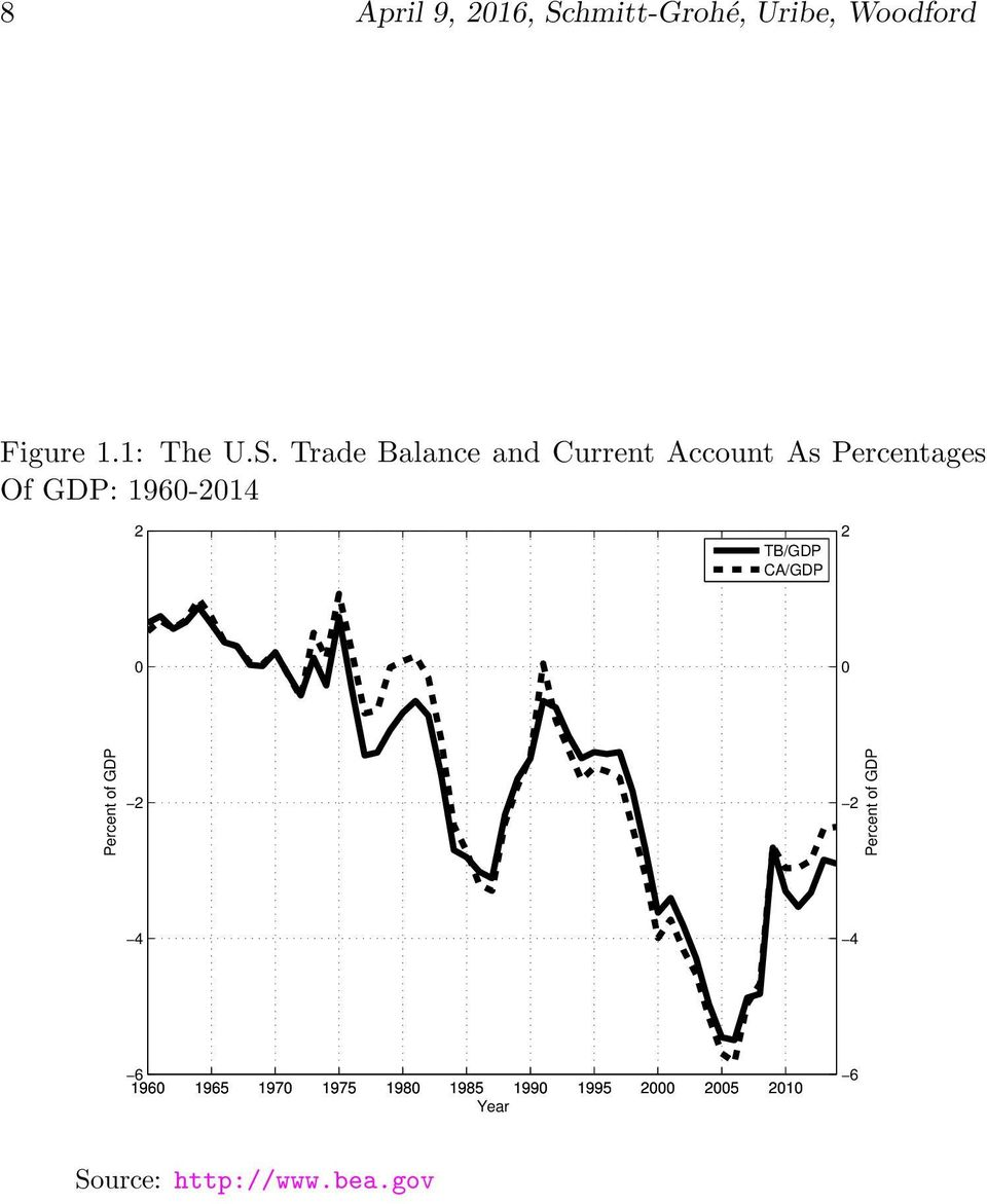 Trade Balance and Current Account As Percentages Of GDP: 1960-2014 2