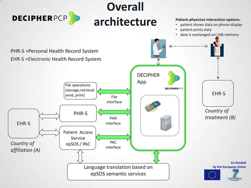 (storage,retrieval send, print) File interface DECIPHER App EHR-S EHR-S PHR-S PHR interface Country of treatment (B)