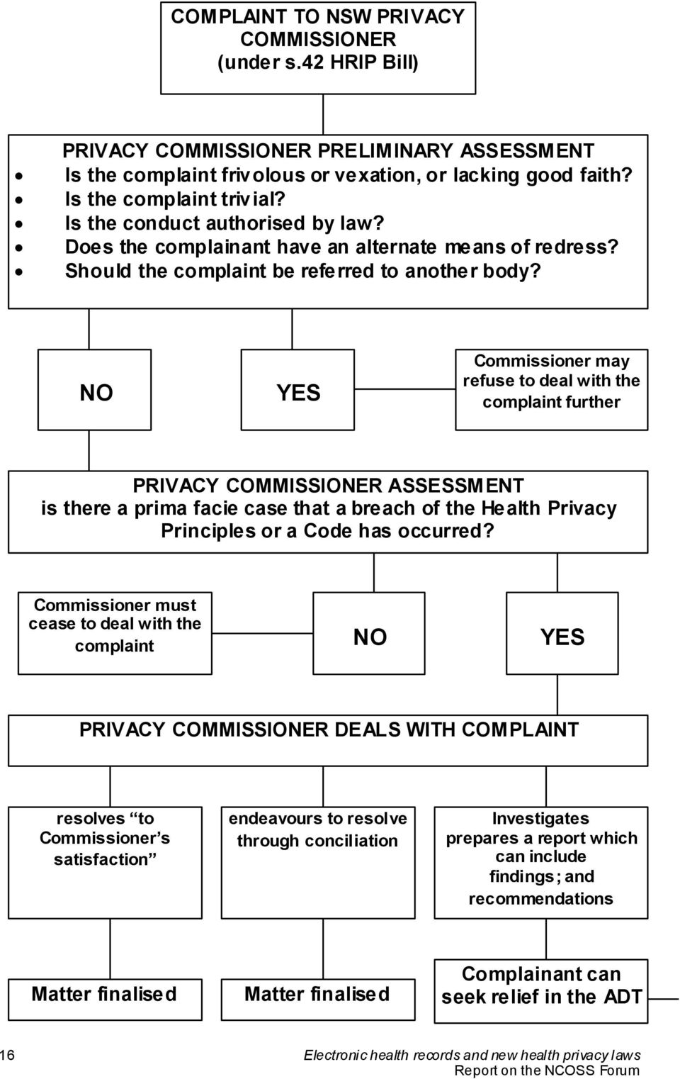 NO YES Commissioner may refuse to deal with the complaint further PRIVACY COMMISSIONER ASSESSMENT is there a prima facie case that a breach of the Health Privacy Principles or a Code has occurred?