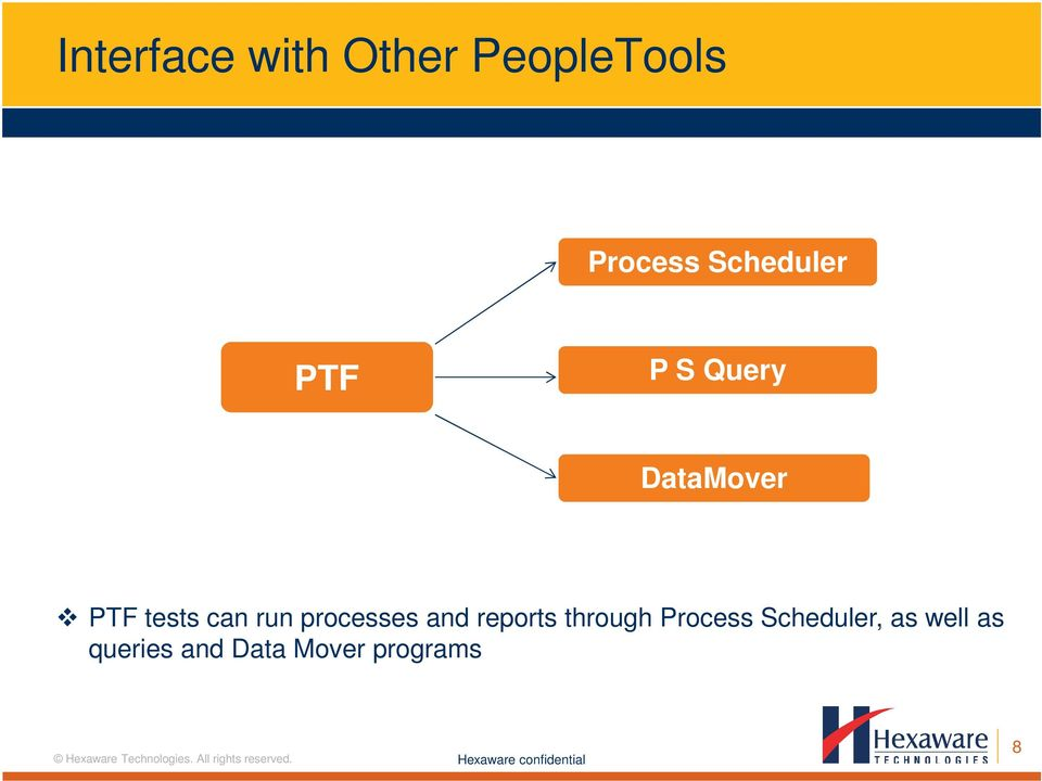 can run processes and reports through Process