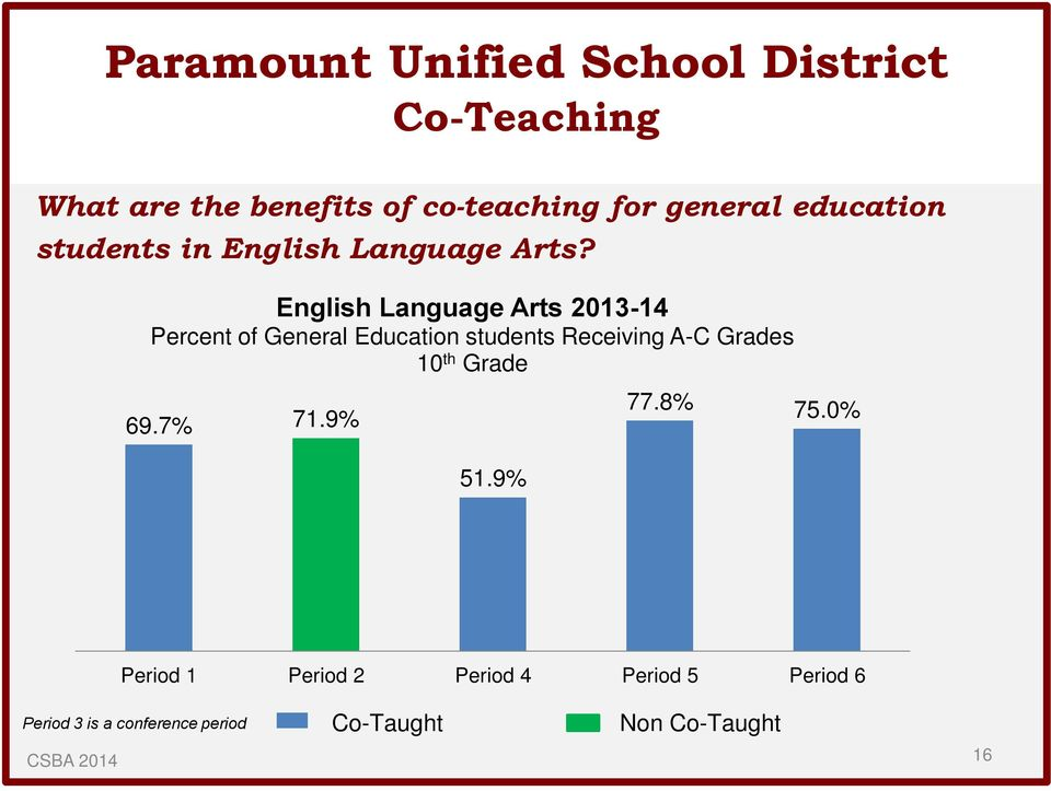 English Language Arts 2013-14 Percent of General Education students Receiving A-C