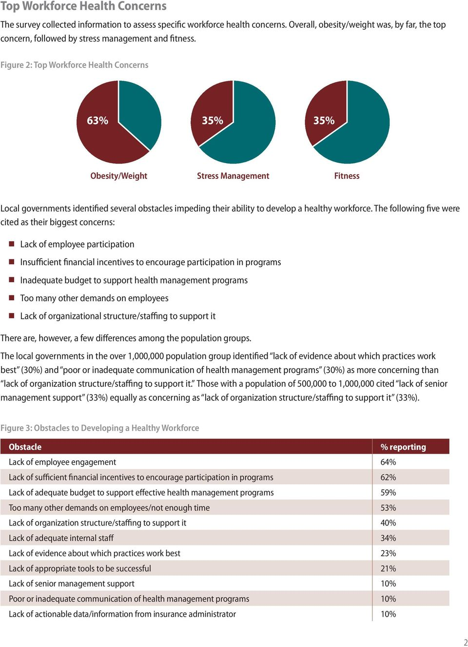 Figure 2: Top Workforce Health Concerns 63% 35% 35% Obesity/Weight Stress Management Fitness Local governments identified several obstacles impeding their ability to develop a healthy workforce.