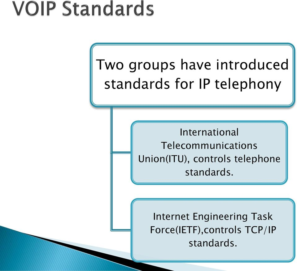 Union(ITU), controls telephone standards.