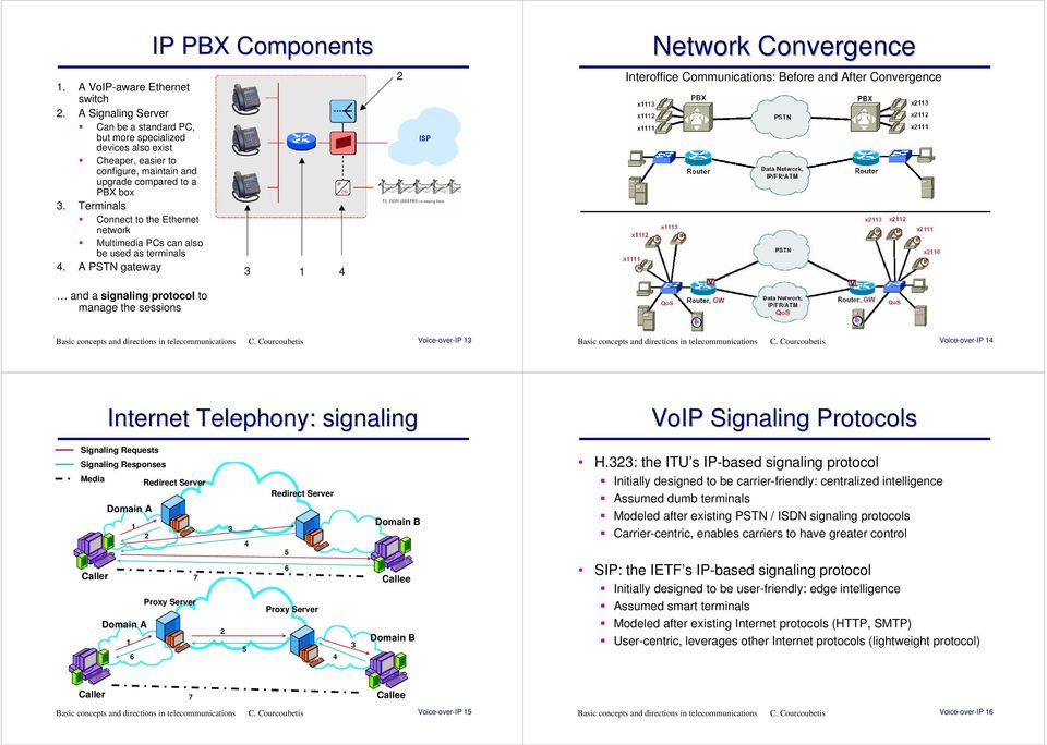 A PSTN gateway and a signaling protocol to manage the sessions IP PBX Components Network Convergence Interoffice Communications: Before and After Convergence Voice-over-IP Voice-over-IP Internet