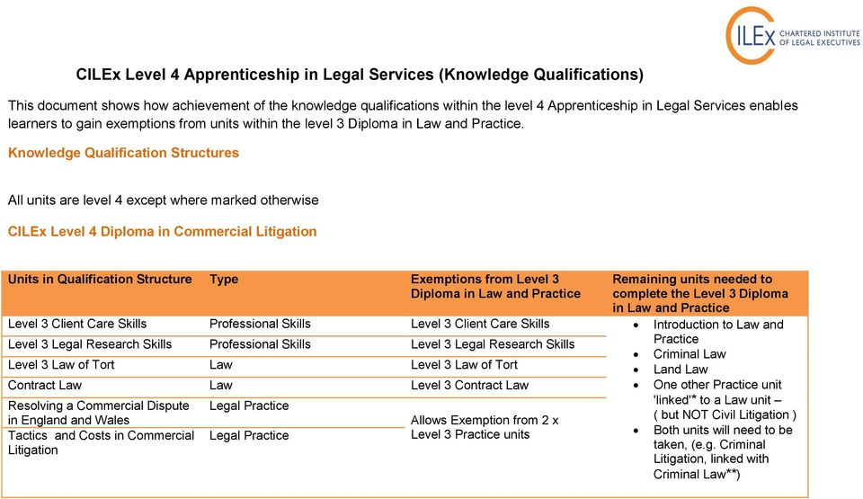 Knowledge Qualification Structures All units are level 4 except where marked otherwise CILEx Level 4 Diploma in Commercial Litigation Diploma in and in and Level 3 Client Care