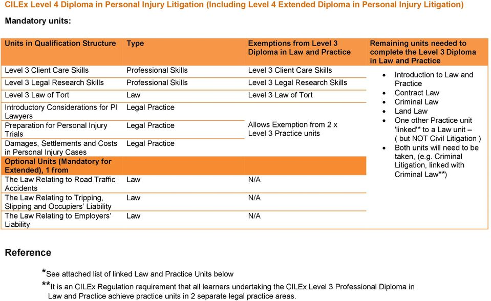 Optional Units (Mandatory for Extended), 1 from The Relating to Road Traffic Accidents The Relating to Tripping, Slipping and Occupiers Liability The Relating to Employers Liability Allows Exemption