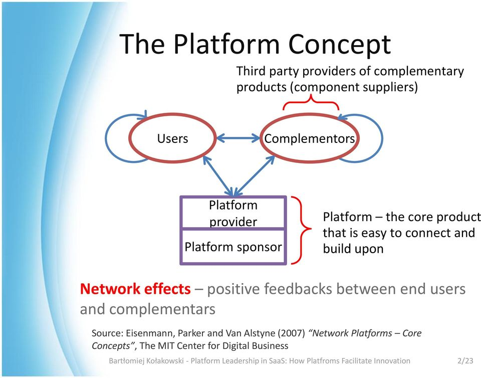 feedbacks between end users and complementars Source: Eisenmann, Parker and Van Alstyne (2007) Network Platforms Core