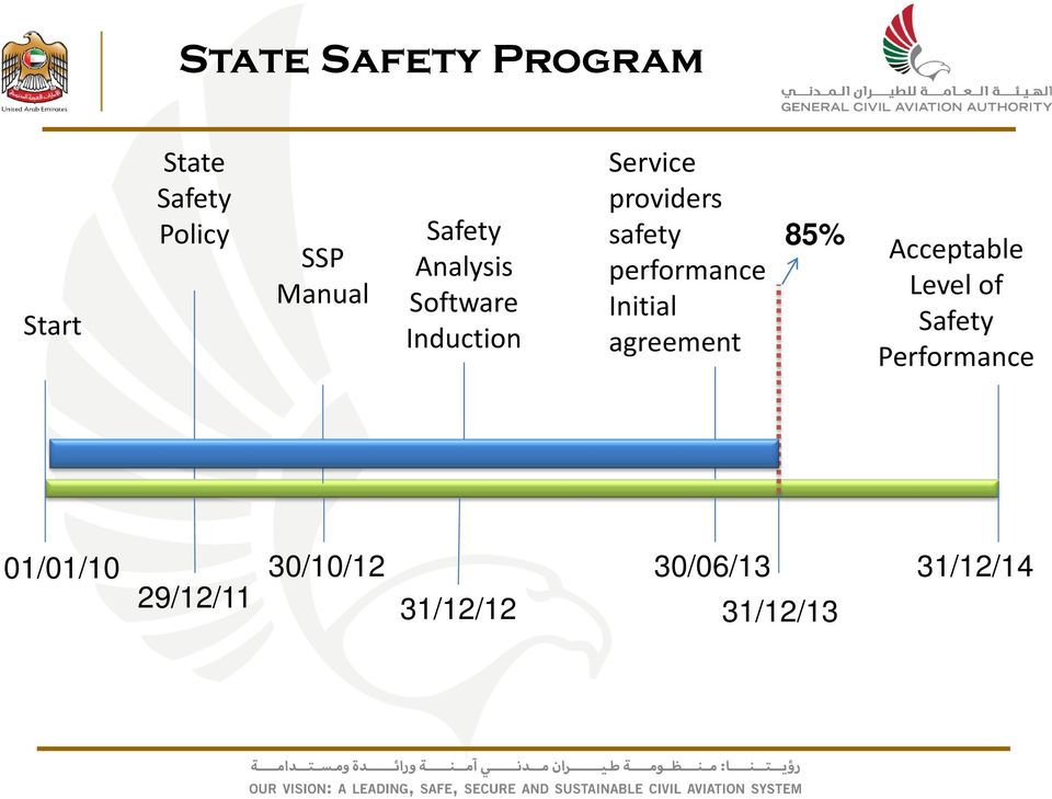 performance Initial agreement 85% Acceptable Level of Safety