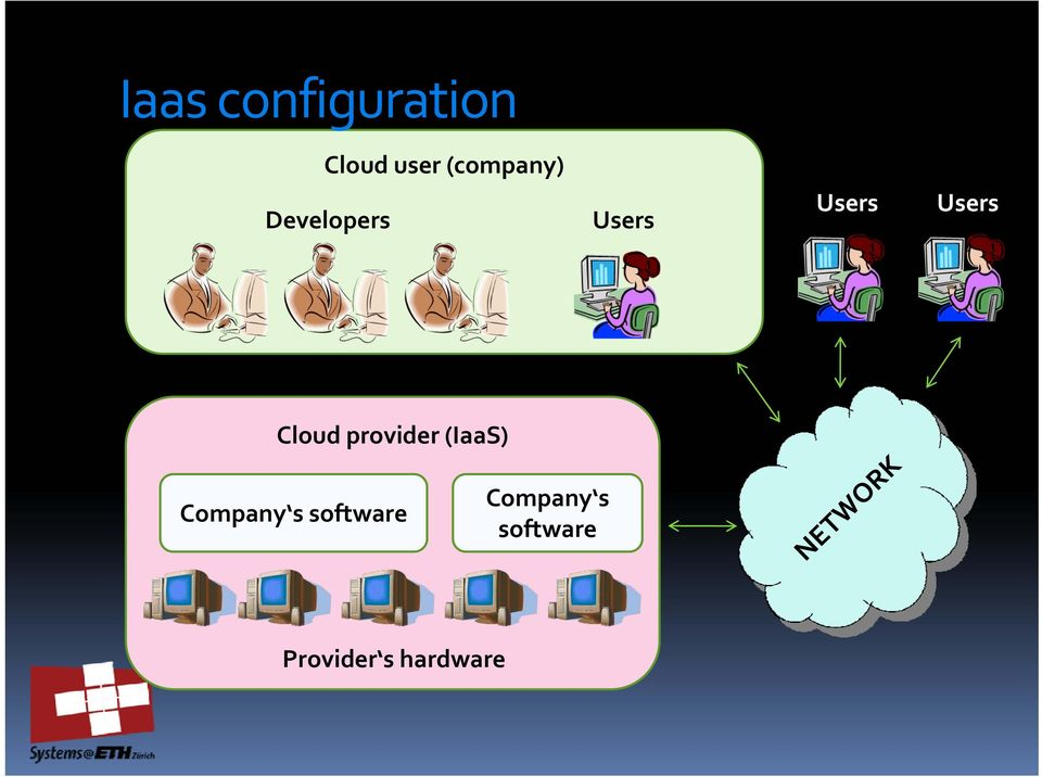 Users Cloud provider (IaaS) Company