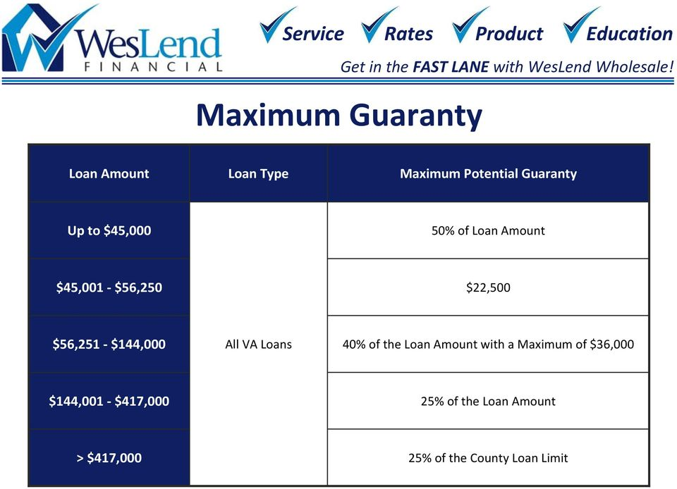 All VA Loans 40% of the Loan Amount with a Maximum of $36,000 $144,001