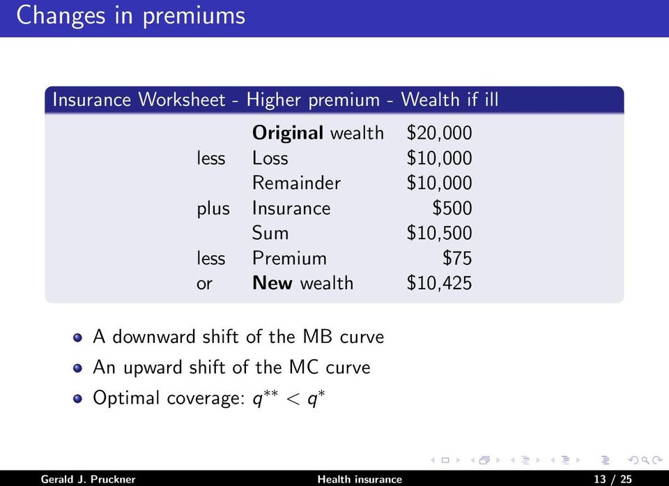 less Premium $75 or New wealth $10,425 A downward shift of the MB curve An upward