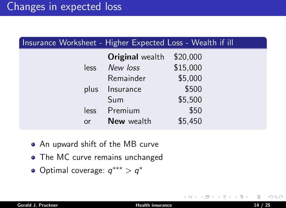 $5,500 less Premium $50 or New wealth $5,450 An upward shift of the MB curve The MC