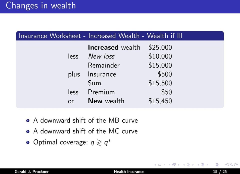 $15,500 less Premium $50 or New wealth $15,450 A downward shift of the MB curve A