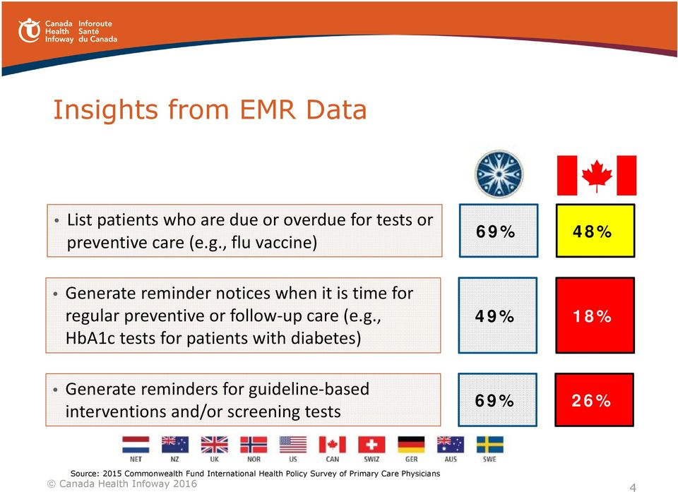 , flu vaccine) 69% 48% Generate reminder notices when it is time for regular preventive or follow up care (e.