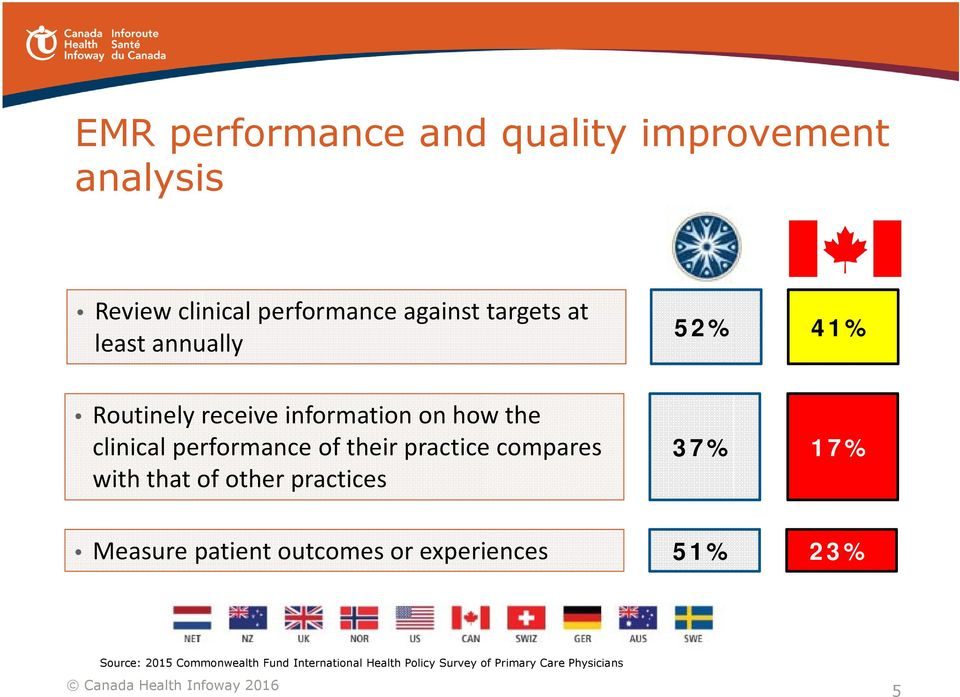 practice compares with that of other practices 37% 17% Measure patient outcomes or experiences