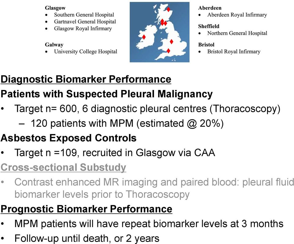 CAA Cross-sectional Substudy Contrast enhanced MR imaging and paired blood: pleural fluid biomarker levels prior to