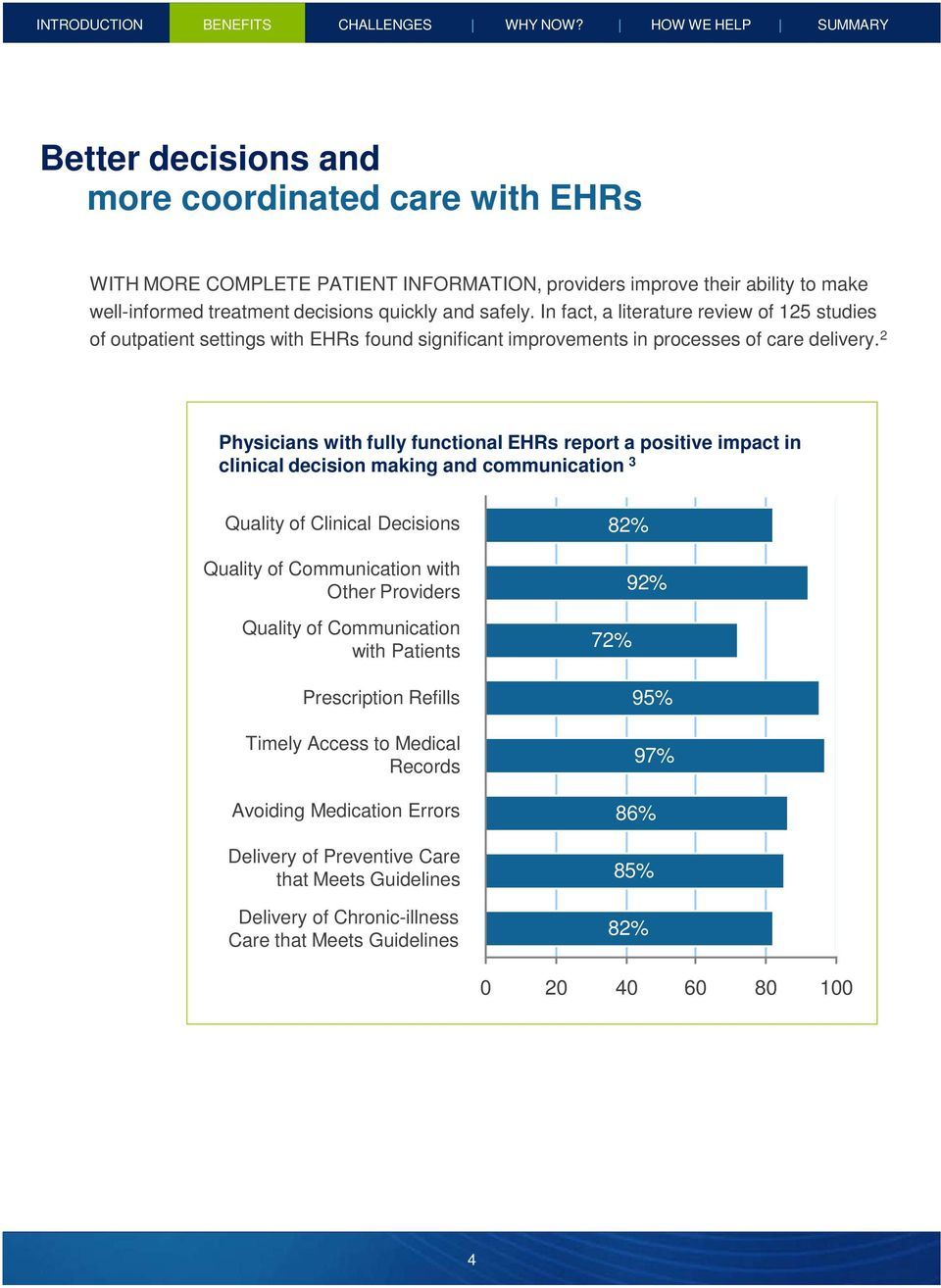 safely. In fact, a literature review of 125 studies of outpatient settings with EHRs found significant improvements in processes of care delivery.