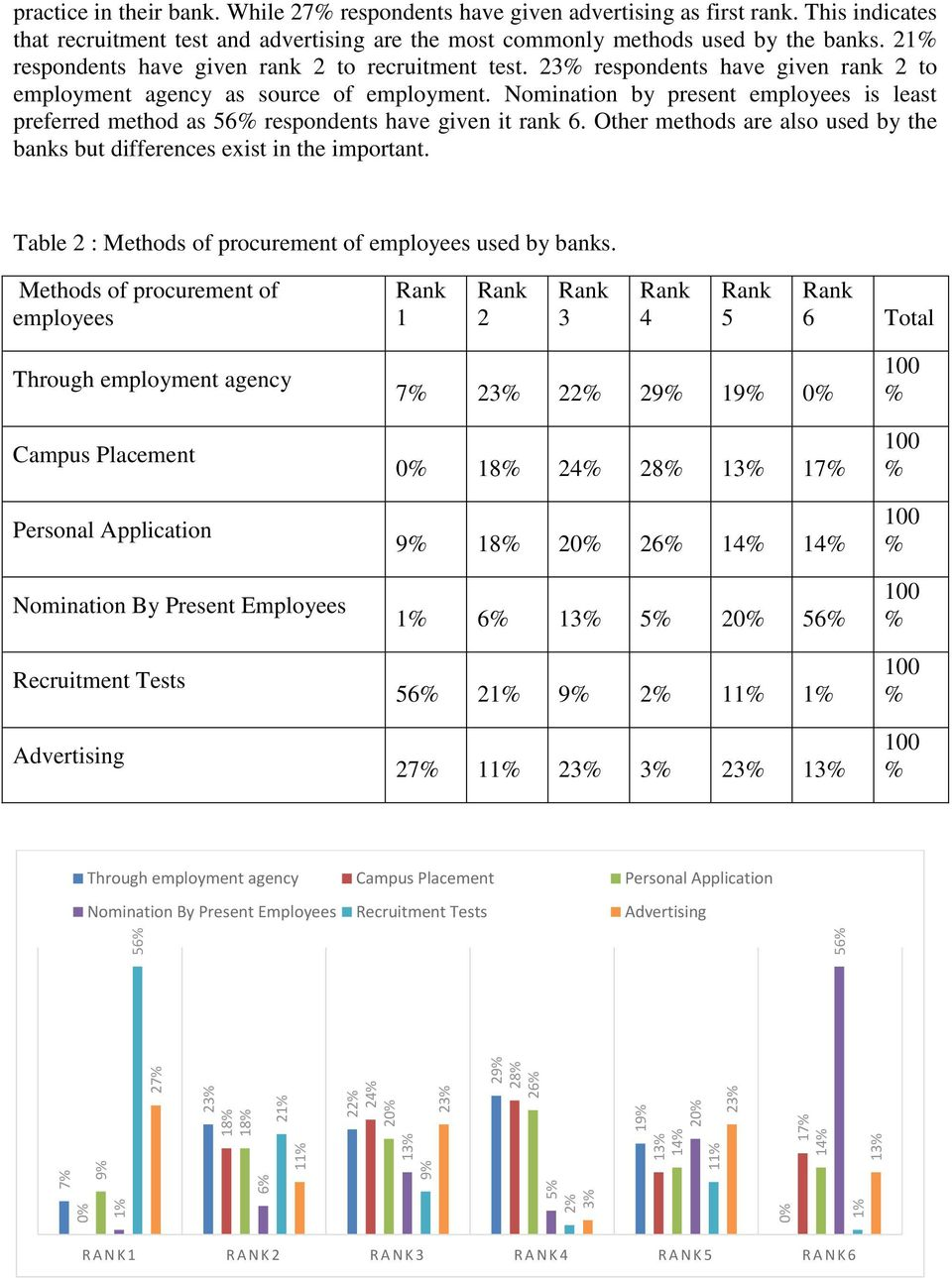 23 respondents have given rank 2 to employment agency as source of employment. Nomination by present employees is least preferred method as 56 respondents have given it rank 6.